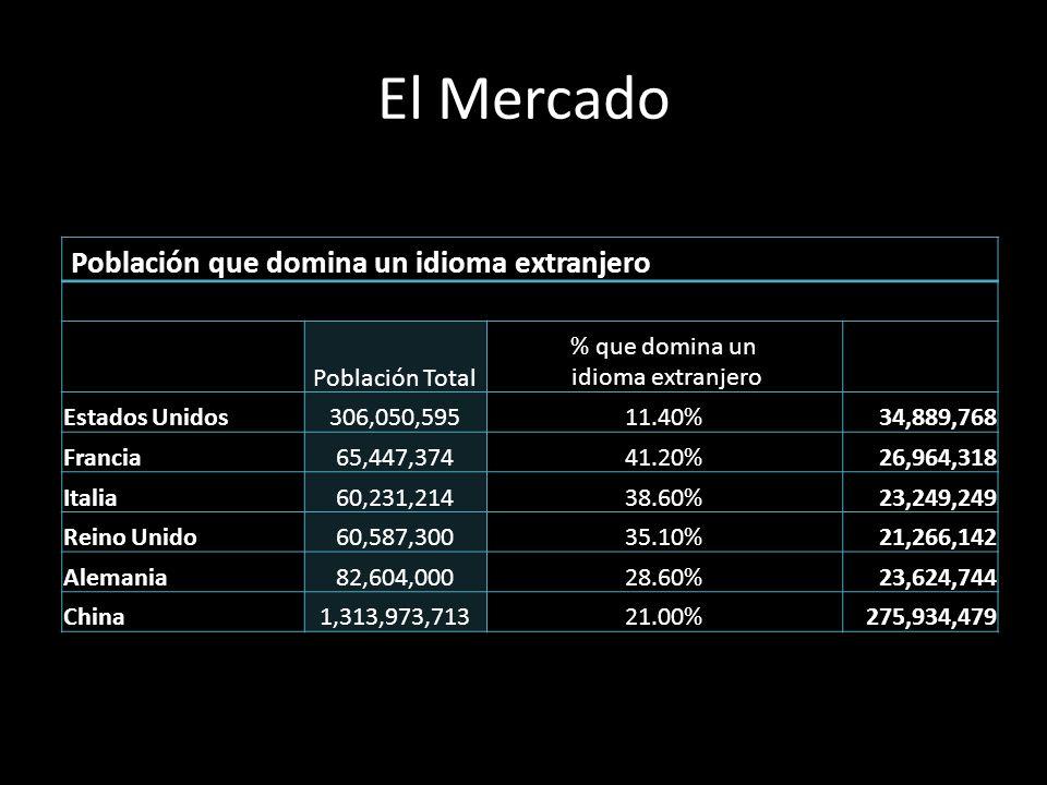 El Mercado Población que domina un idioma extranjero Población Total