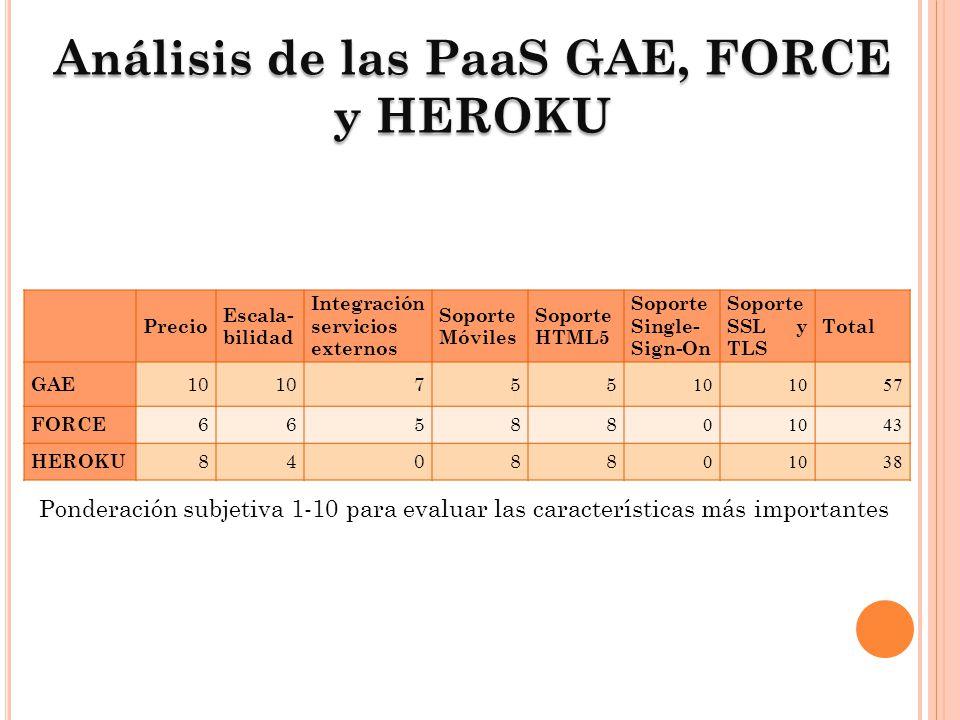 Análisis de las PaaS GAE, FORCE y HEROKU