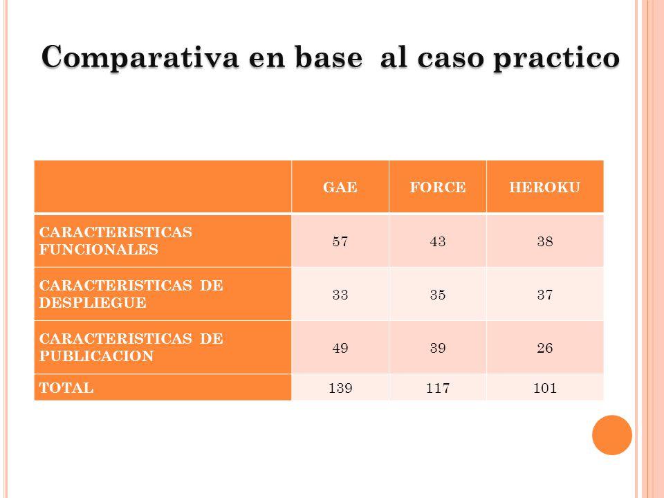 Comparativa en base al caso practico