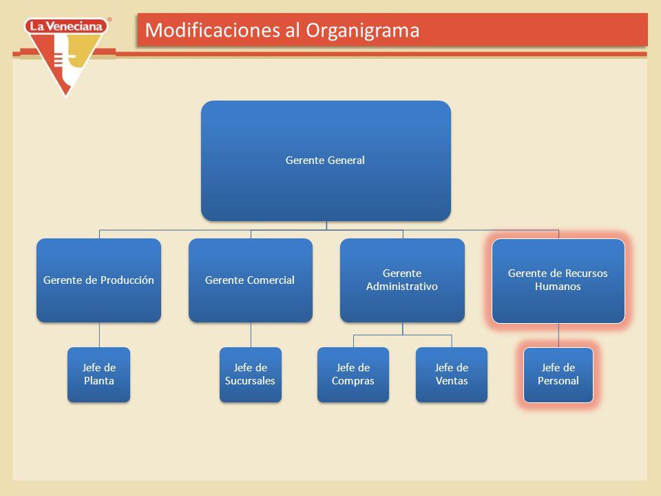 Modificaciones al Organigrama