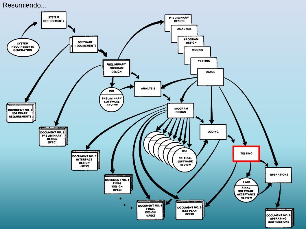 1) Diseño preliminar 2) Docuentacion 3) Simulacion paralela 4) Testing