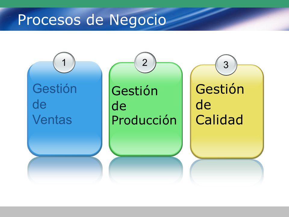 Procesos de Negocio Gestión Gestión de de Calidad Ventas Gestión