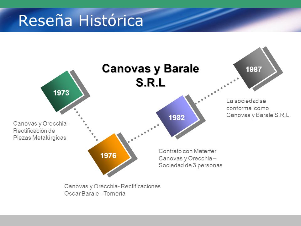 Reseña Histórica Canovas y Barale S.R.L 1987 1973 1982 1976