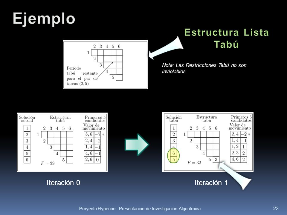 Ejemplo Estructura Lista Tabú Iteración 0 Iteración 1