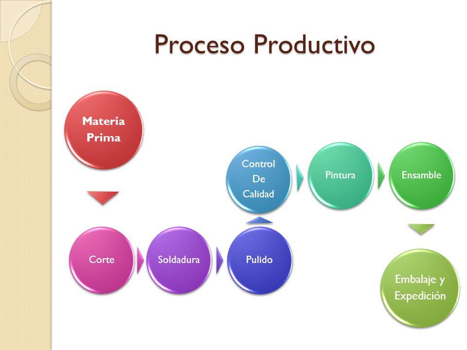 Proceso Productivo Materia Prima Corte Soldadura Pulido Control