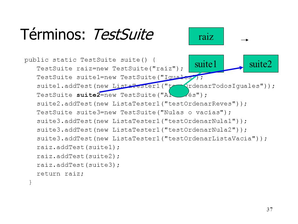 Términos: TestSuite raiz suite1 suite2