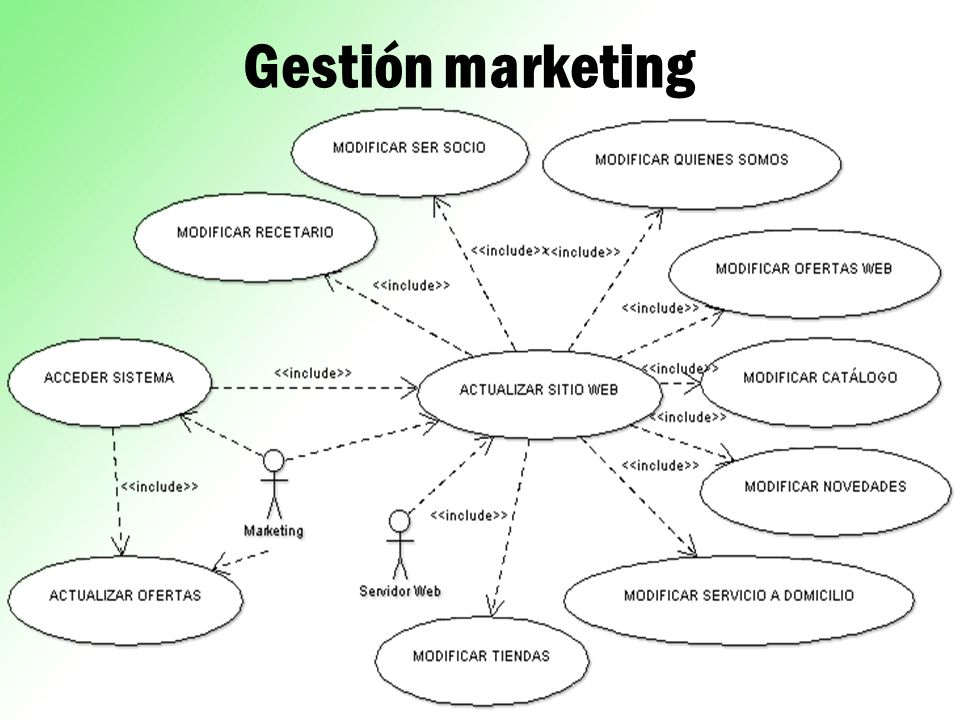Gestión marketing