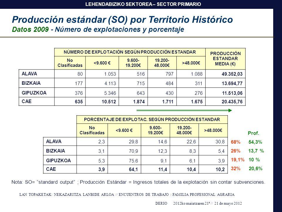Producción estándar (SO) por Territorio Histórico Datos 2009 - Número de explotaciones y porcentaje