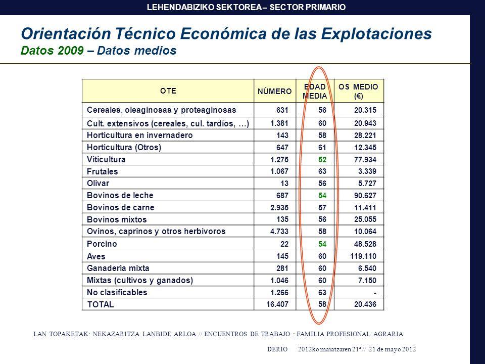 Orientación Técnico Económica de las Explotaciones
