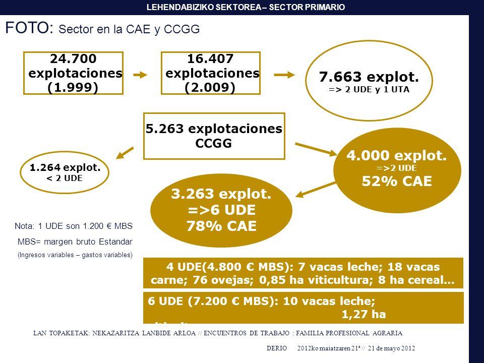 FOTO: Sector en la CAE y CCGG
