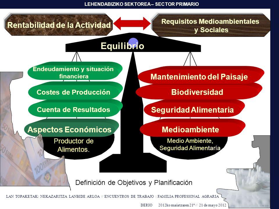 Equilibrio Rentabilidad de la Actividad Mantenimiento del Paisaje