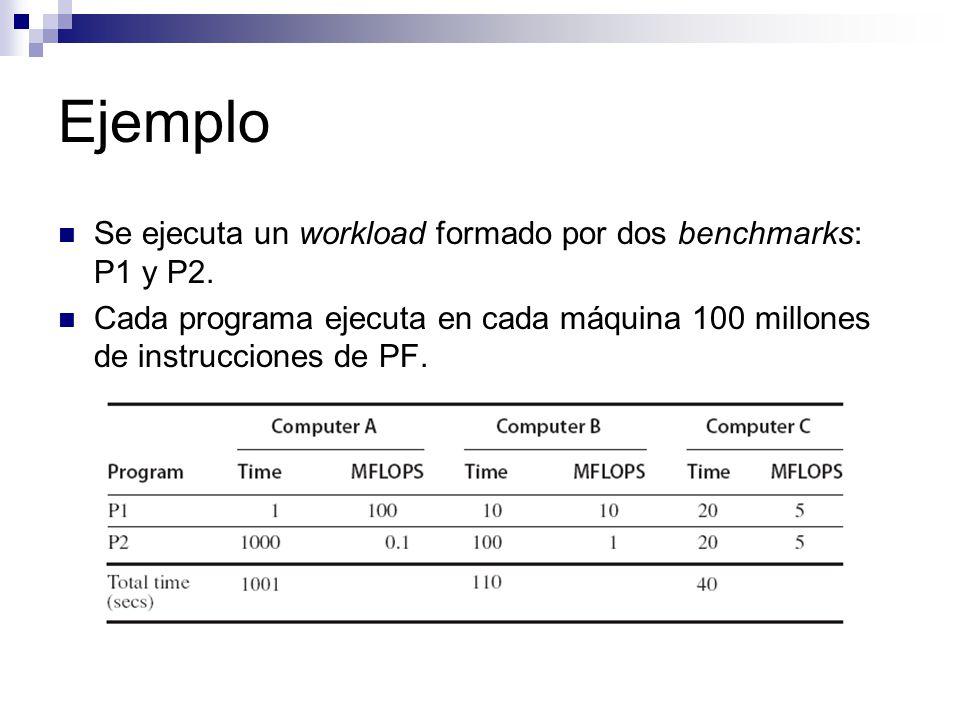 Ejemplo Se ejecuta un workload formado por dos benchmarks: P1 y P2.