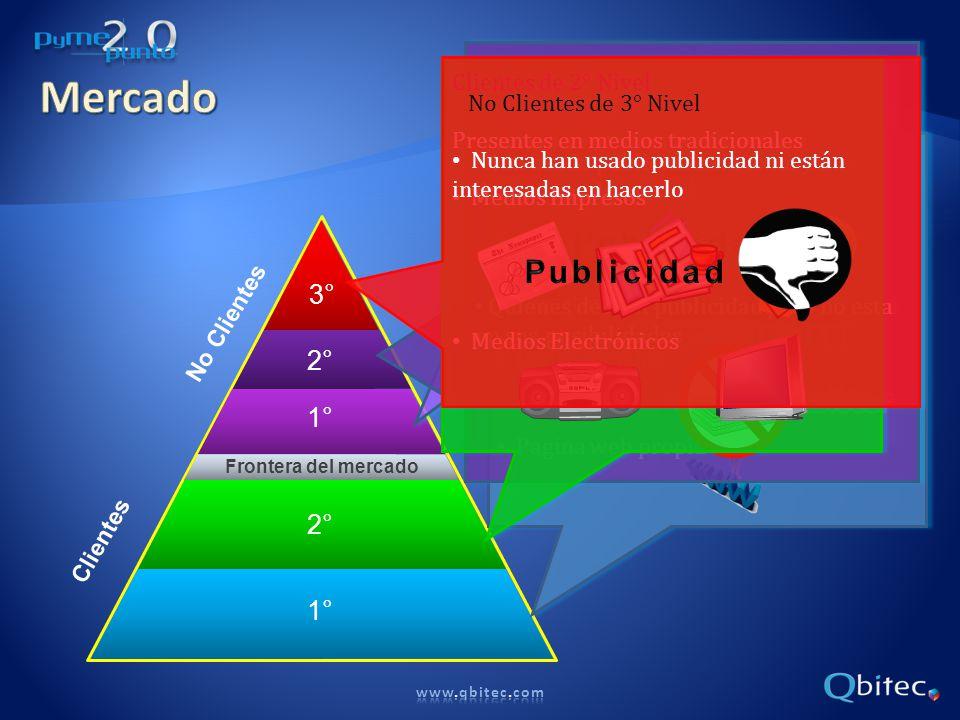 Mercado Publicidad Publicidad 3° Publicidad 2° 1° 2° 1°