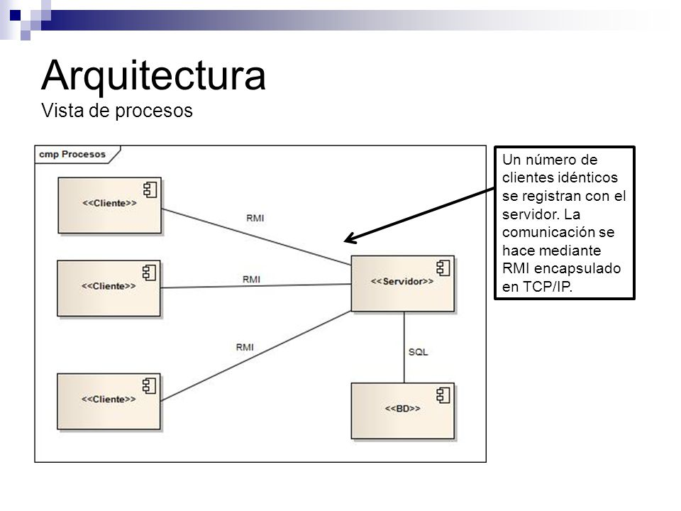 Arquitectura Vista de procesos