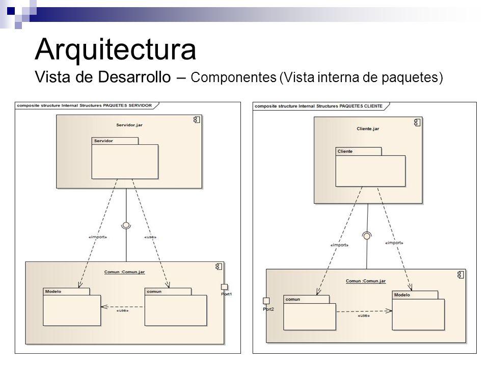 Arquitectura Vista de Desarrollo – Componentes (Vista interna de paquetes)