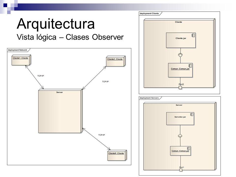Arquitectura Vista lógica – Clases Observer