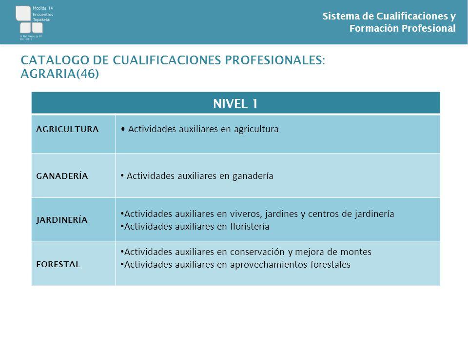 CATALOGO DE CUALIFICACIONES PROFESIONALES: AGRARIA(46) NIVEL 1