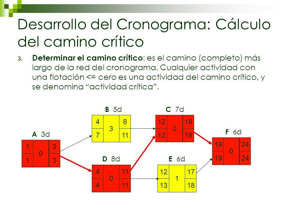 Desarrollo del Cronograma: Cálculo del camino crítico