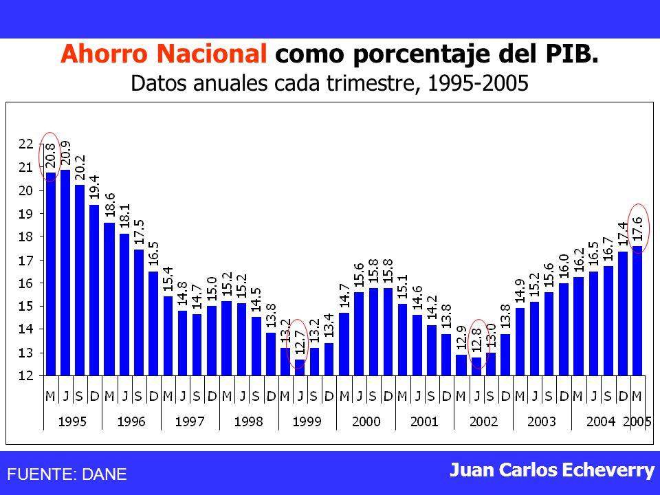 Ahorro Nacional como porcentaje del PIB.
