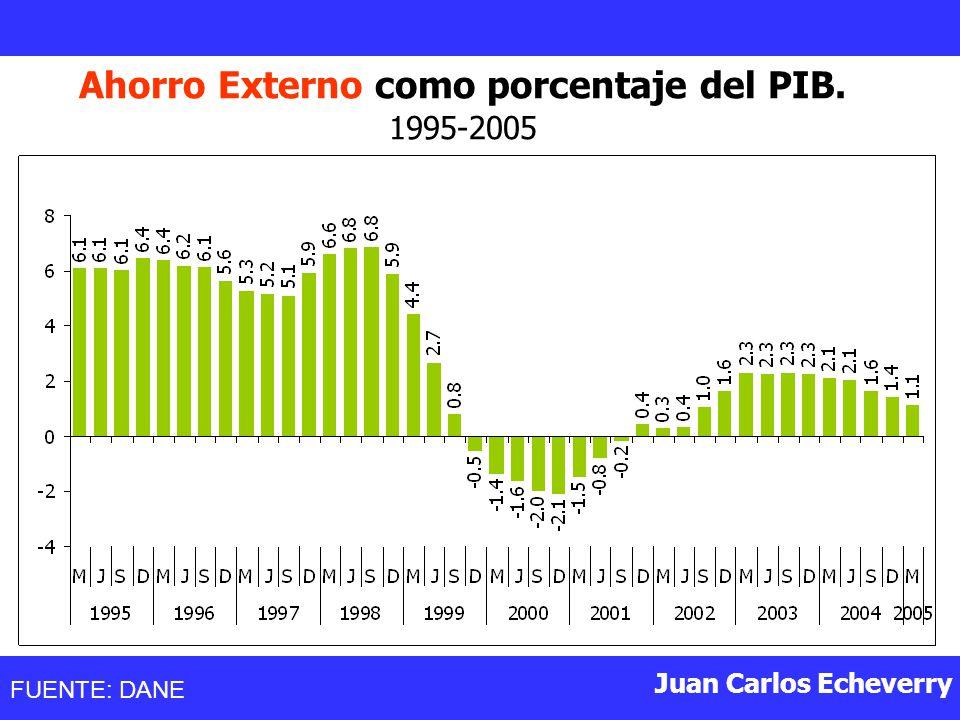 Ahorro Externo como porcentaje del PIB.