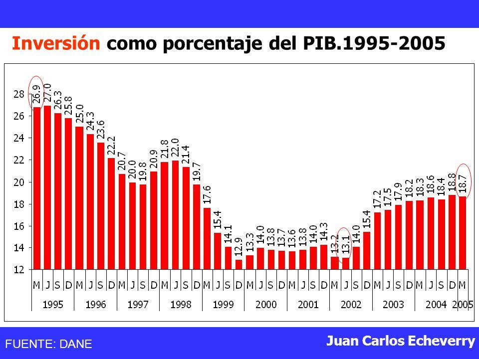 Inversión como porcentaje del PIB.1995-2005
