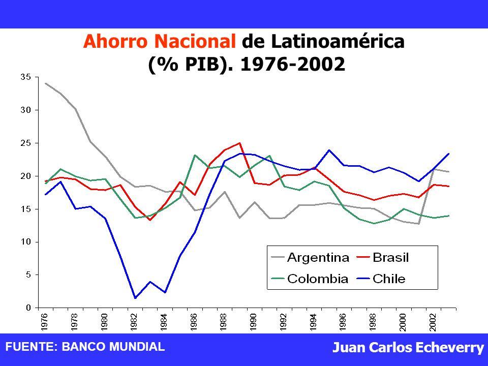 Ahorro Nacional de Latinoamérica (% PIB). 1976-2002