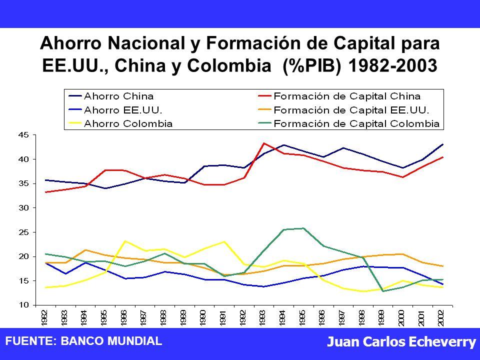 Ahorro Nacional y Formación de Capital para EE. UU