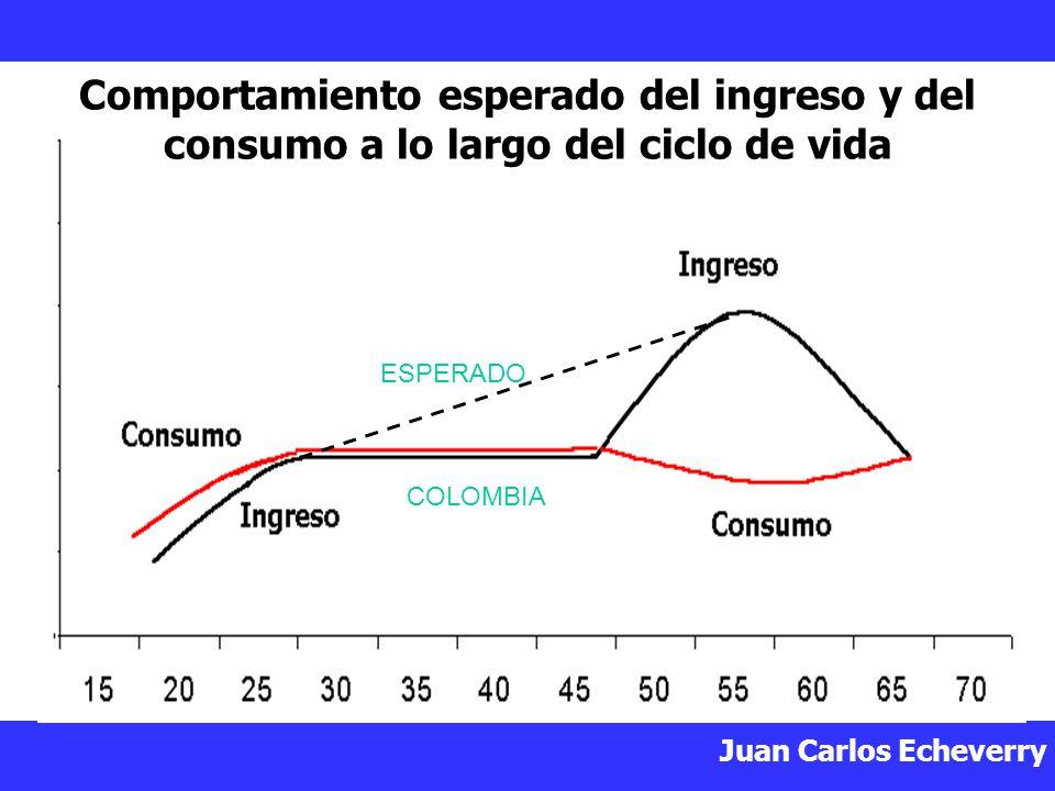 Comportamiento esperado del ingreso y del consumo a lo largo del ciclo de vida
