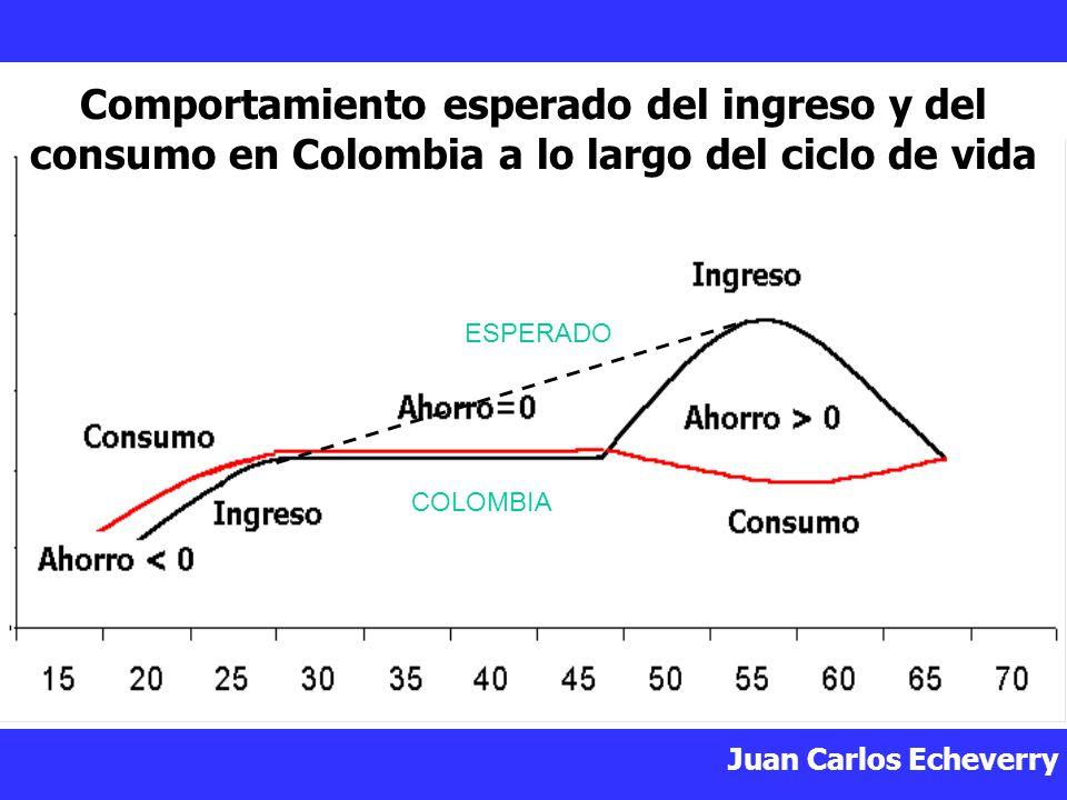 Comportamiento esperado del ingreso y del consumo en Colombia a lo largo del ciclo de vida