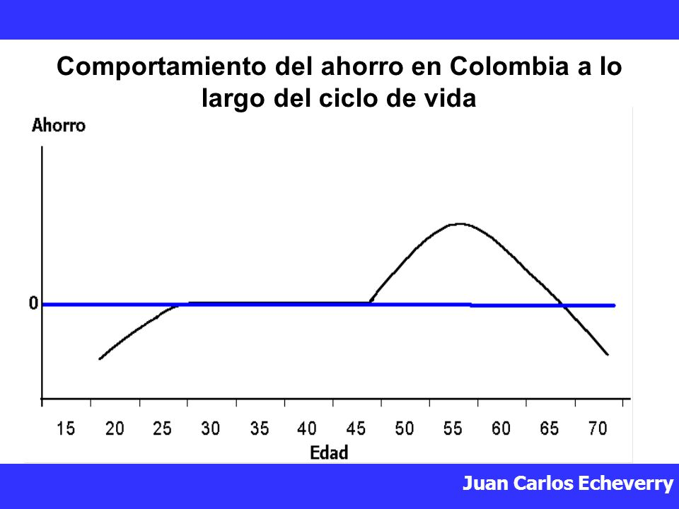 Comportamiento del ahorro en Colombia a lo largo del ciclo de vida