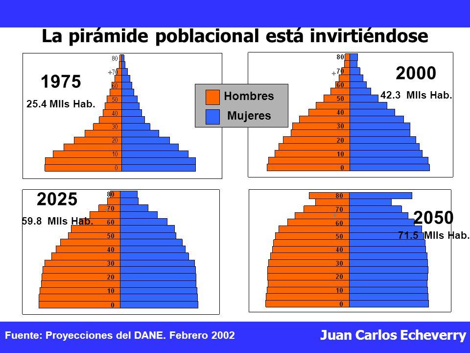 La pirámide poblacional está invirtiéndose