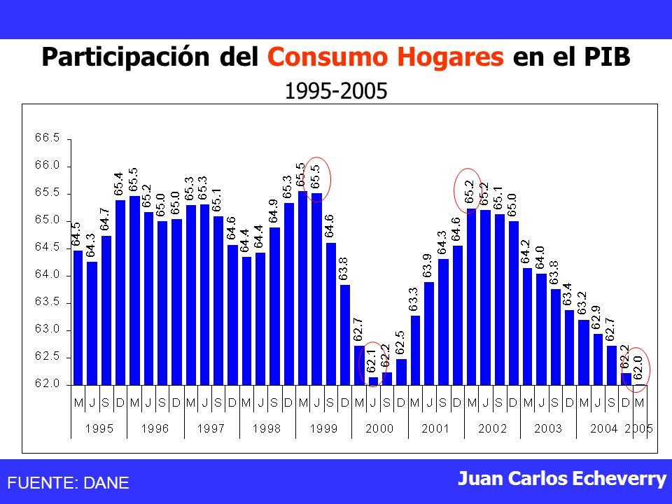 Participación del Consumo Hogares en el PIB