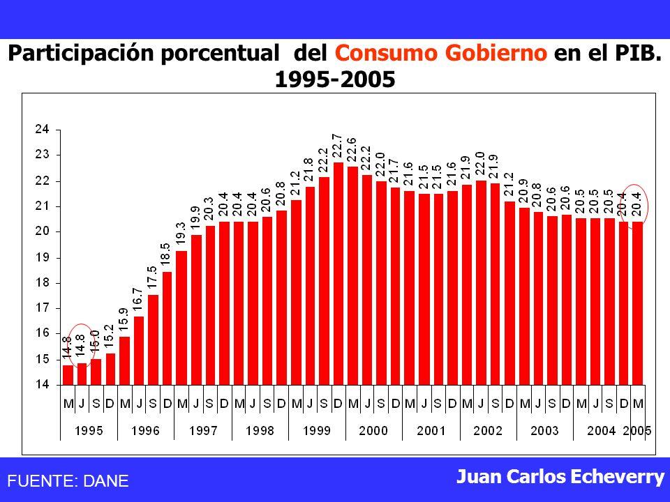Participación porcentual del Consumo Gobierno en el PIB. 1995-2005