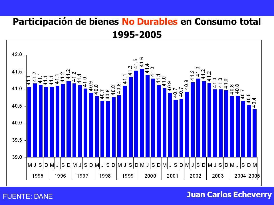 Participación de bienes No Durables en Consumo total