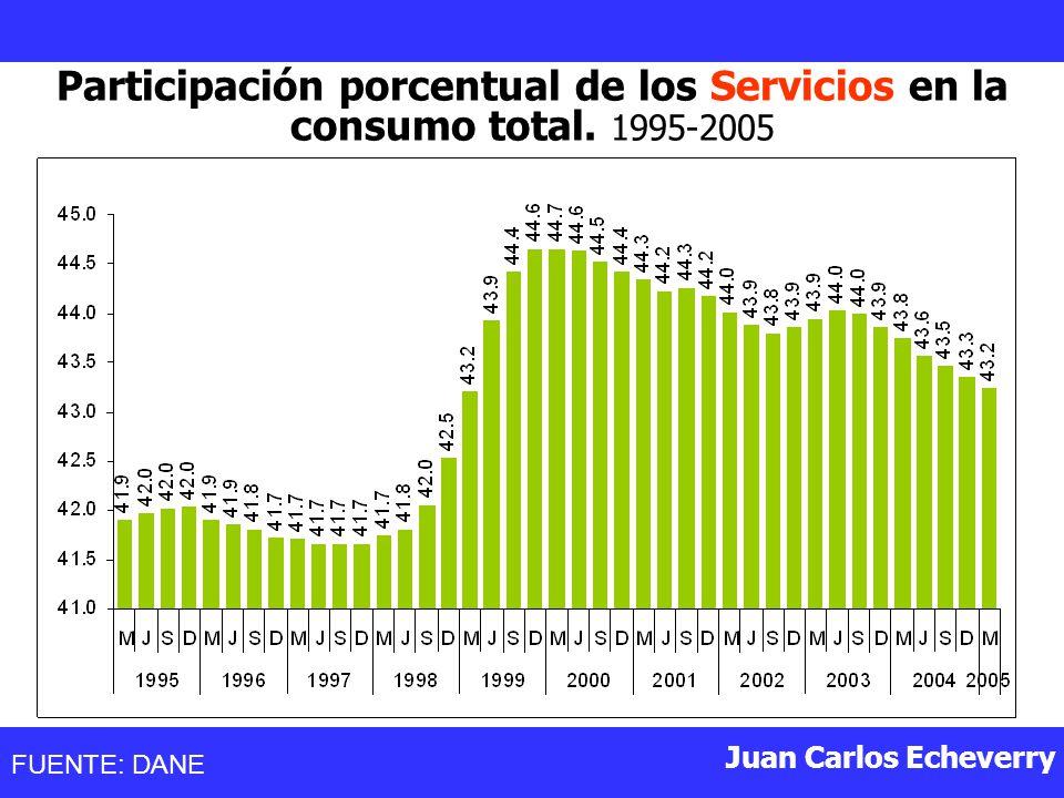 Participación porcentual de los Servicios en la consumo total