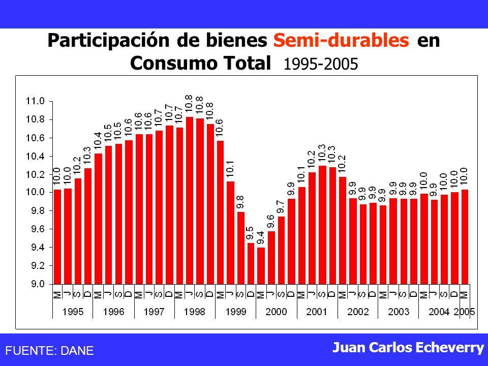 Participación de bienes Semi-durables en Consumo Total 1995-2005