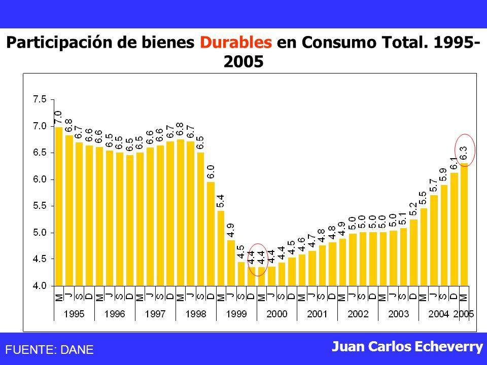Participación de bienes Durables en Consumo Total. 1995-2005
