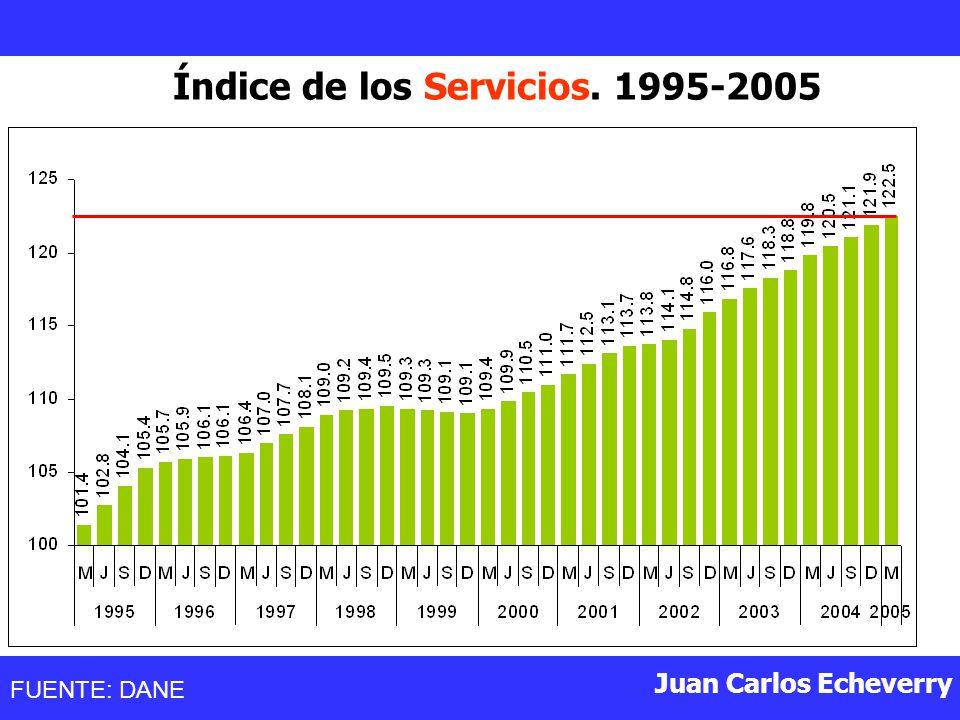 Índice de los Servicios. 1995-2005