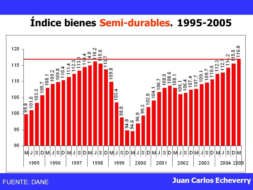 Índice bienes Semi-durables. 1995-2005