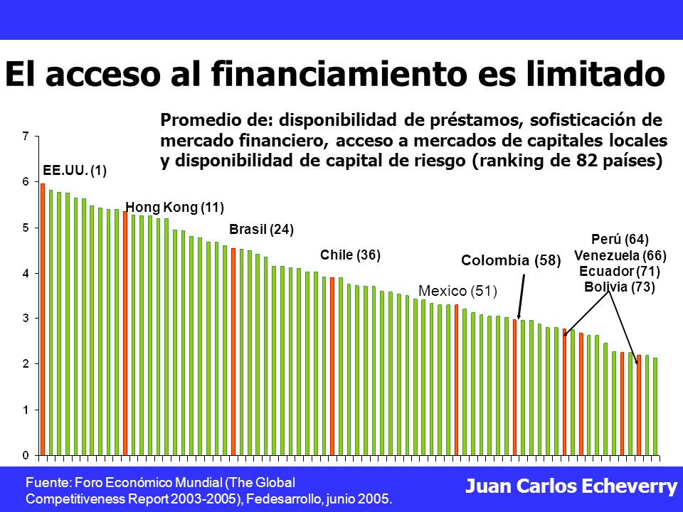 El acceso al financiamiento es limitado
