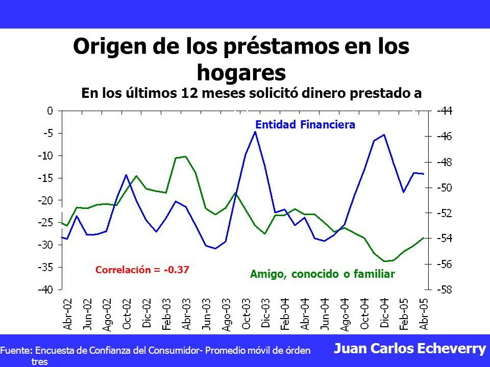 Origen de los préstamos en los hogares
