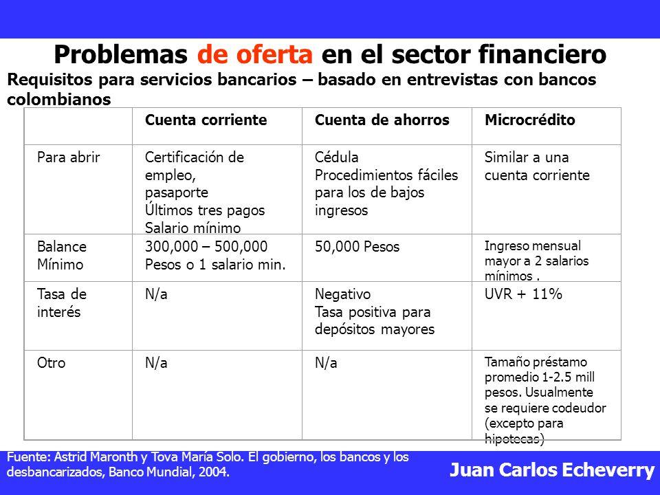 Problemas de oferta en el sector financiero