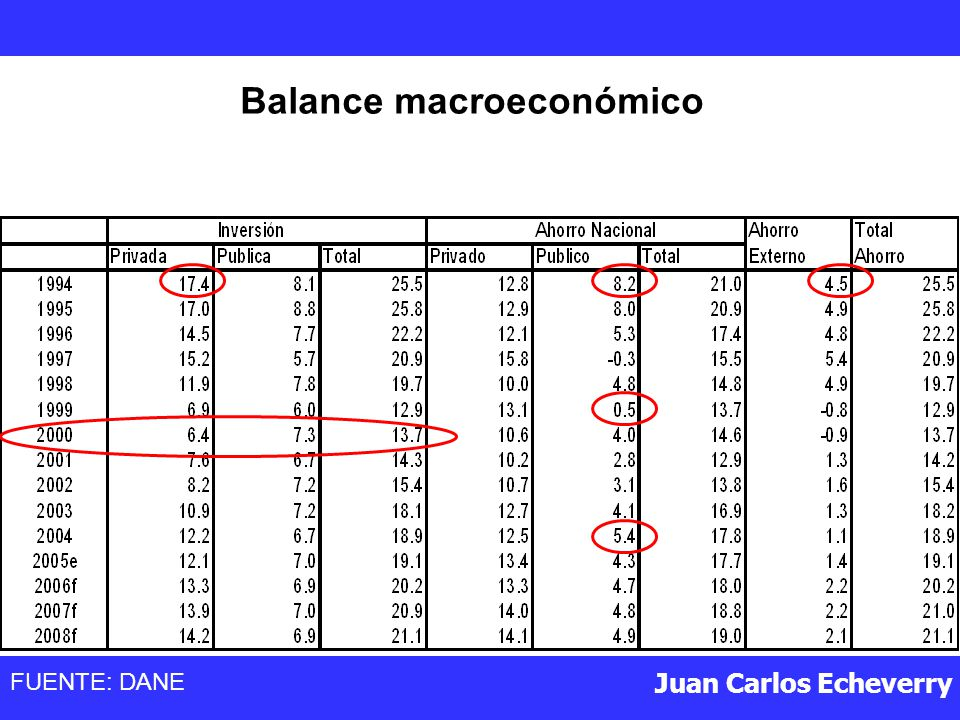 Balance macroeconómico