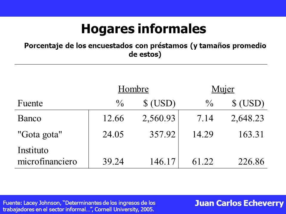 Hogares informales Fuente Hombre Mujer % $ (USD) Banco 12.66 2,560.93