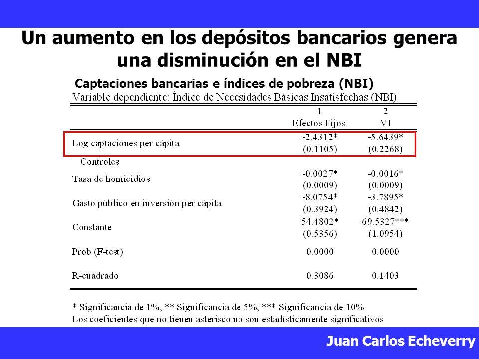 Un aumento en los depósitos bancarios genera una disminución en el NBI