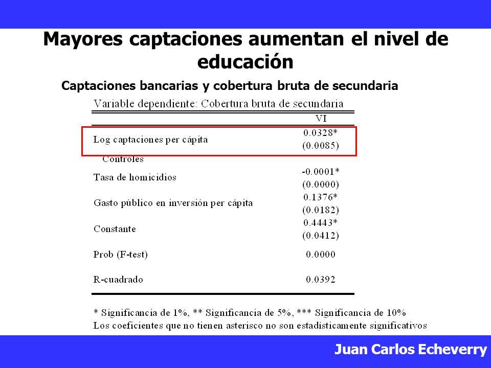 Mayores captaciones aumentan el nivel de educación