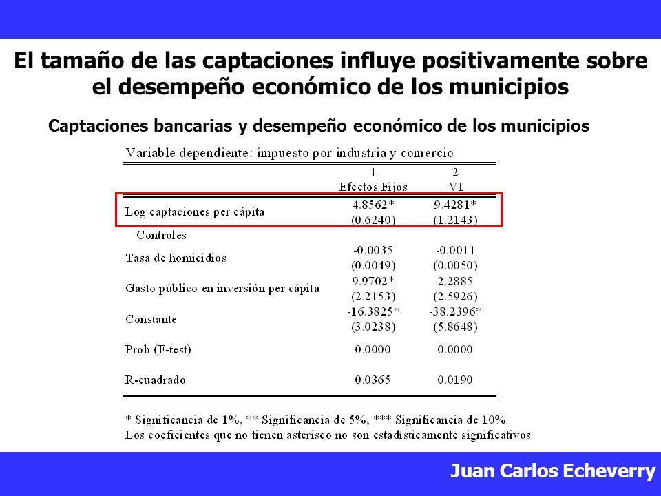 Captaciones bancarias y desempeño económico de los municipios