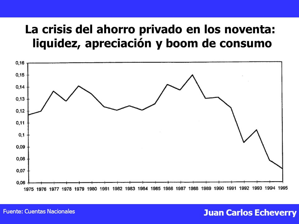 La crisis del ahorro privado en los noventa: