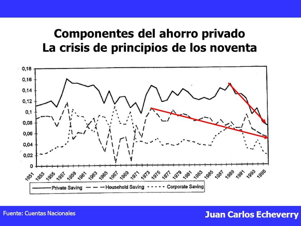 Componentes del ahorro privado La crisis de principios de los noventa