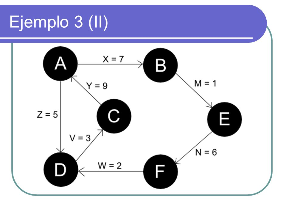 Ejemplo 3 (II)
